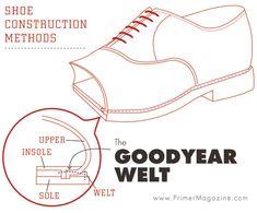goodyear welt diagram shoe construction