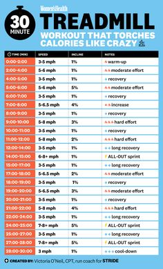 30 Minute Treadmill Workout, Running On Treadmill, Treadmill Routine, Treadmill Sprints, Sprint Intervals, Stairmaster, Start Running, Gym Routine, Running Tips