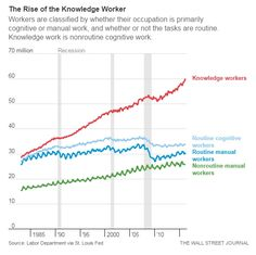 Rise Knowledge Workers