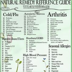 What's in your cabinets that cures--Natural Remedy Reference Guide
