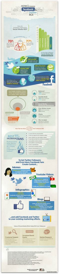 Le ROI sur les réseaux sociaux (février 2013)