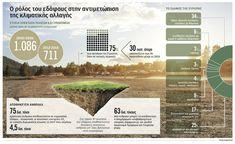 NotisRigas: Ο ρόλος του εδάφους στην αντιμετώπιση της κλιματικ... Infographics, Movie Posters, Infographic, Film Poster, Info Graphics, Billboard, Film Posters, Visual Schedules