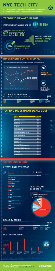 NYC's tech dominance is growing. Deal volume and investments were up in 2012, outpacing growth in Massachusetts and California.