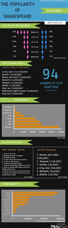Shakespeare Popularity in Numbers Infographic.