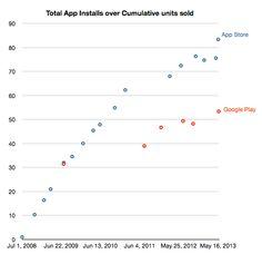 App downloads/device