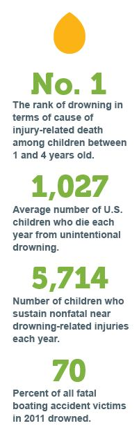 Drowning statistics for children - Be water safe!