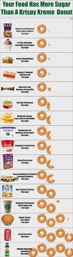 These Foods Have More Sugar Than A Krispy Kreme Donut - see more shocking sugar facts at IQuitSugar.com