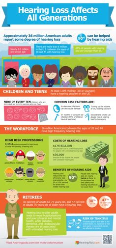 HearingAids.com Infographic on who can be affected by hearing loss and what affects occur if untreated.