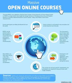 Make Way For MOOCs: How Free, Online Courses Could Revolutionize Education - A group of U.S. education technology startups, in partnership with dozens of top worldwide universities, now offers MOOCs on everything from poetry to physics. Course platforms feature lecture videos, other multimedia content, embedded quizzes, discussion boards, & online study groups. Essays & other projects less suited to automated grading are reviewed by classmates based on rubrics.