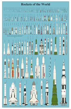 Presque toutes les fusées du monde