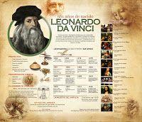 la Caverna del Escriba: Leonardo da Vinci