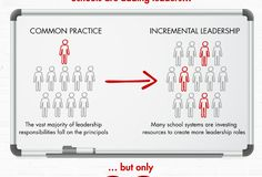 How 'Distributed Leadership' Can Help Improve Schools [Infographic] http://www.forbes.com/sites/baininsights/2016/04/21/how-distributed-leadership-can-help-improve-schools-infographic/?utm_content=bufferceb1a&utm_medium=social&utm_source=pinterest.com&utm_campaign=buffer#614c729d49ec