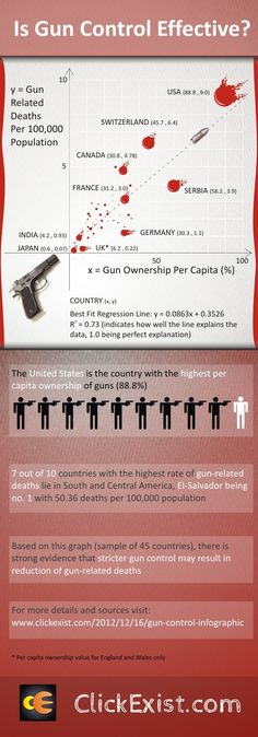 This image is very affective because it shows how the U.S. has the most deaths from gun deaths than any other country. I feel as thought this is very powerful because we are not doing anything about it. After Obama passed the Gun Control law, many believed it would not help the country but after the Sandy hook shooting, there should be a change.