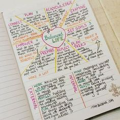 Would be great layout for note taking during a conference or topical bible study bullet journal