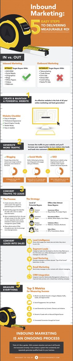 5 Steps to a Successful Inbound #Marketing Campaign #Infographic