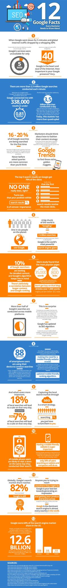 This infographic outlines 12 facts about Google that marketers need to be aware of.