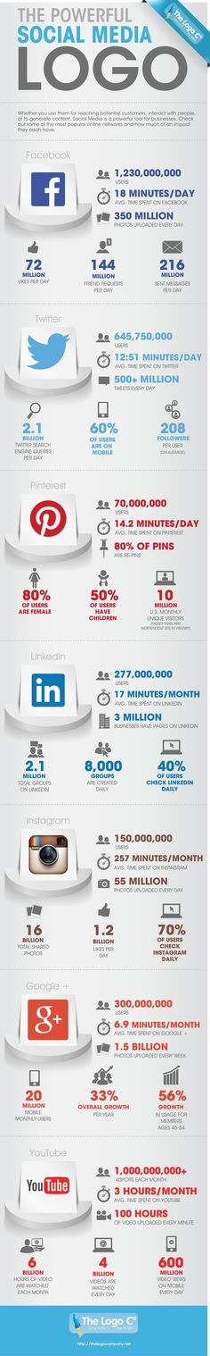 2014 The Numbers Behind Social Media -    #infographic #SocialMedia #SMM