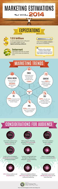 Marketing Trends That Will Run 2014
