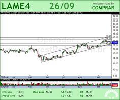 LOJAS AMERIC - LAME4 - 26/09/2012 #LAME4 #analises #bovespa