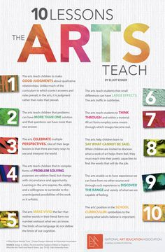 From the National Art Education Association Art Education Lessons, Art Lessons, Art Rubric, Rubrics, Art Handouts, Art Worksheets, Art Curriculum, Art Classroom, Teaching Art