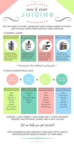 How To Start Juicing #greenjuice #juicing http://www.healthfulpursuit.com/2013/09/how-to-start-juicing/