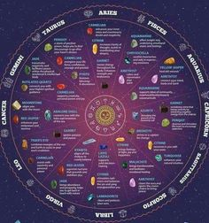 Best Crystals for Your Astrology Sign , Check more at numerology aquarius numerology capricorn numerology horoscopes numerology pisces numerology virgos chart births chart cheat sheets chart free chart numbers chart reading chart relationships Astrology Chart, Astrology Signs, Zodiac Signs, Astrology Numerology, Numerology Chart, Astrological Sign, Chakras, Element Signs, Aries And Pisces
