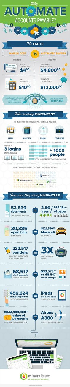 This infographic from MineralTree shows all benefits of an extensive electronic invoicing and payment processing software. From a customer's point of view, the program is easy for paying and for issuing the invoices and providing features to manage payments. MineralTree works with any accounting system, improves cash management and reduces expenses by optimizing payment method.