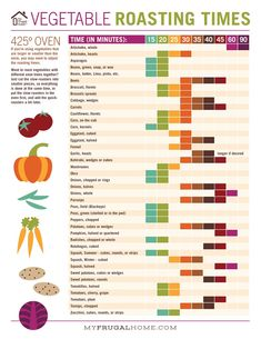 Apr 2020 - Use this free printable to look up vegetable roasting times. Tuck it in your recipe book for easy reference. Vegetable Chart, Vegetable Dishes, Vegetable Ideas, Vegetable Pasta, Veggie Food, Cooking Time, Cooking Recipes, Healthy Recipes, Cheap Recipes
