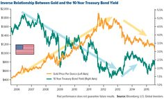 Inverse-Relationship-Between-Gold-and-the-10-Year-Treasury-Bond-Yield
