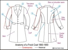 Anatomy of a Victorian Frock Coat