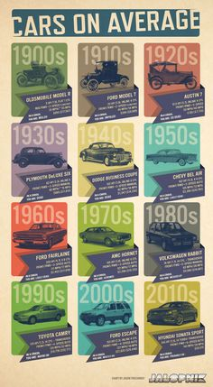 See A Century Of Car Changes In This One Chart