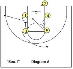 Out-of-bounds play, Box 1