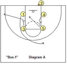 Full-Court Transition Offense Basketball Drills, Coach's