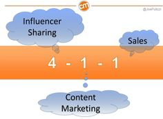 How to Create an Influencer Plan that Drives Your Content Marketing