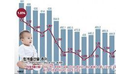 10년간 3165조 쏟아부은 우등생 '한국경제' 성적표는..