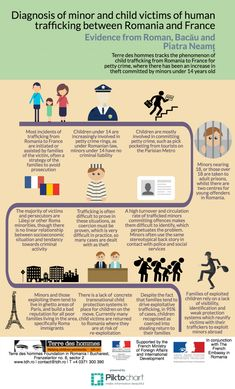 Diagnosis of minor and child victims of human trafficking between Romania and France (Infographic) | Child Protection Hub for South East Europe