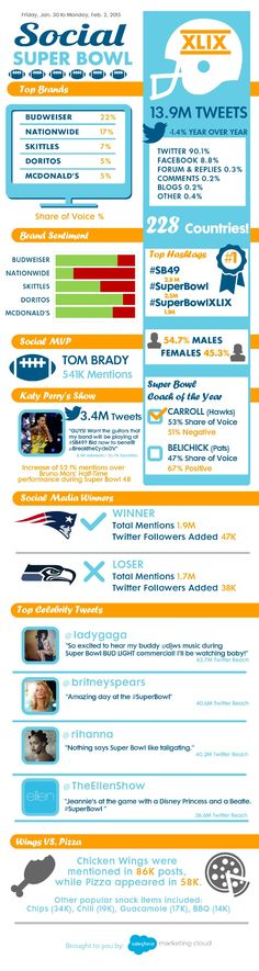Social Super Bowl 2015 Infographic