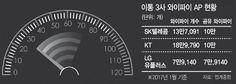 와이파이 개방 확대..'공유지의 비극' 맞나 | Daum 뉴스