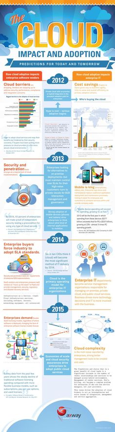 The cloud Impact and Adoption: Predictions for today and tomorrow #infographic (repinned by @ricardollera)