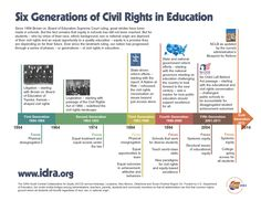 Infographic: Six Generations of Civil Rights and Educational Equity  Since 1954 Brown vs. Board of Education Supreme Court ruling, our nation has progressed through a series of phases – or generations – of civil rights in education…