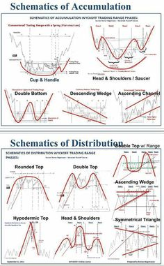 Schematics of Accumulation - Trading Stocks - Ideas of Trading Stocks - Schematics of Accumulation Forex Chart Patterns Successful Trading Intraday Trading, Online Trading, Planning Excel, Analyse Technique, Stock Trading Strategies, Candlestick Chart, Trade Finance, Stock Charts, Budget Planer