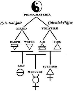 Occult Alchemy: Alchemical Cosmogony Diagram | #Occult #Alchemy