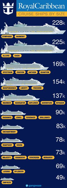 Caribbean Ships by Size with Infographic Royal Caribbean Ships by Size with Infographic. Largest to Smallest Size Comparison!Royal Caribbean Ships by Size with Infographic. Largest to Smallest Size Comparison! Royal Caribbean International, Croisière Royal Caribbean, Caribbean Cruise Line, Packing List For Cruise, Cruise Travel, Cruise Vacation, Beach Travel, Shopping Travel, Cruises