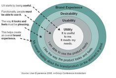 Usability vs. User Experience #UX