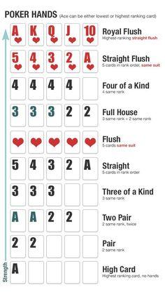 Learn poker hands poker cheat sheet, casino games, games to play, fun games Poker Cheat Sheet, Poker Hands Rankings, Fun Card Games, Fun Games, Dice Games, Party Games, Poker Party, Poker Night, Games Images