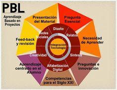 Fuente:  Raúl Santiago (2013)    Durante este año he publicado unas cuantas entradas sobre aprendizaje basado en proyectos  (ABP o PBL) mi...