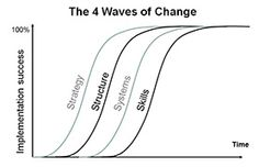 """image: waves of change """"Startegy, structure, systems, skills"""""""