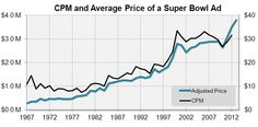 CPM and Price of a Super Bowl Ad Over Time