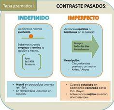 ¿ imperfecto o indefenido?