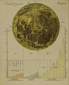 a moon map in one of the 12 volumes of 'Bilderbuch für Kinder', published by Friedrich Johann Justin Bertuch, between 1790 and Weimar, Germany Old Maps, Antique Maps, Poster Prints, Framed Prints, Canvas Prints, Moon Map, Celestial Map, Vintage Magazine, Map Globe